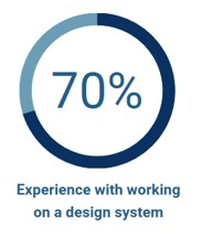 70% has Experience with working on a design system