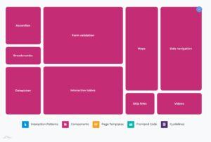 Grafische weergave van de thema's binnen het onderwerp Components, waarbij de grootte van het vakje aangeeft hoeveel stemmen dit subthema heeft gehad. Formulierenvalidatie en interactieve tabellen zijn de grootste thema's.