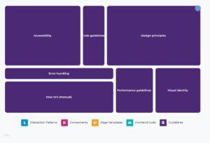 Grafische weergave van de thema's binnen het onderwerp Guidelines, waarbij de grootte van het vakje aangeeft hoeveel stemmen dit subthema heeft gehad. Accessibility en design principes zijn de grootste thema's