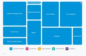 Grafische weergave van de thema's binnen het onderwerp Interaction Patterns, waarbij de grootte van het vakje aangeeft hoeveel stemmen dit subthema heeft gehad. Complexe formulieren en formuliervalidatie zijn het grootst, samen met navigatie.