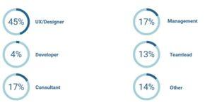 Afbeelding met een overzicht van de functies van de respondenten in percentages. 45% UX/Designer, 4% Developer, 17% Consultant, 17% Management, 13% Teamlead en 14% Overig