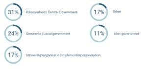 Afbeelding met een overzicht van de sectoren waarin de respondenten werkzaam zijn in percentages. 31% Rijksoverheid, 24% Gemeente, 17% Uitvoeringsorganisatie, 11% Non-government en 17% overig.