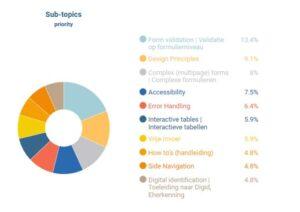 Pie-chart met de verdeling van de diverse subthema's. Validatie op formulierniveau 13,4%, Design Principes 9,1%, Complexe formulieren 8%, Accessibility 7,5%, Foutafhandeling 6,4%, Interactieve tabellen 5,9%, Vrije invoer 5,9%, How to's 4,8%, Side navigation 4,8% en toeleiding naar Digid 4,8%.