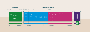 tijdschema Design Sprint Week