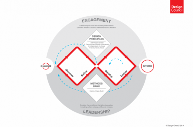 Double Diamond Framework for Innovation (UK Design Council)