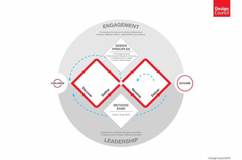 Double Diamond Framework for Innovation (UK Design Council)
