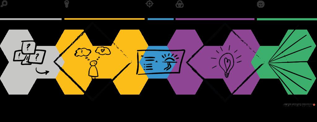 De 5 fasen van Social Service Design: Devise, Discover, Define, Design en Deliver.